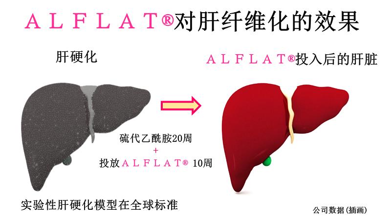 通过减少胶原蛋白(蛋白质)来改变肝硬化