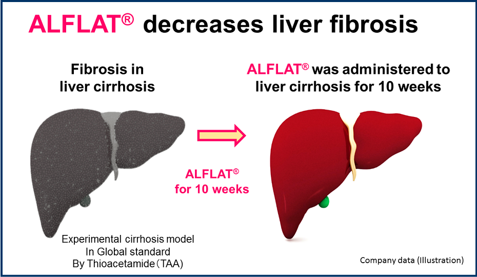 The Alflat which holds fibrosis in check