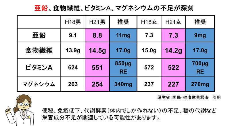 亜鉛、食物繊維、ビタミンA、マグネシウムの不足が深刻