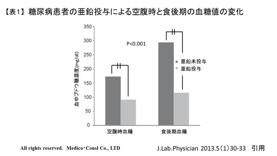 糖尿病患者の亜鉛投与による空腹時と食後期の血糖値の変化