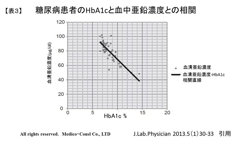 糖尿病患者のHbA1cと血中亜鉛濃度との相関