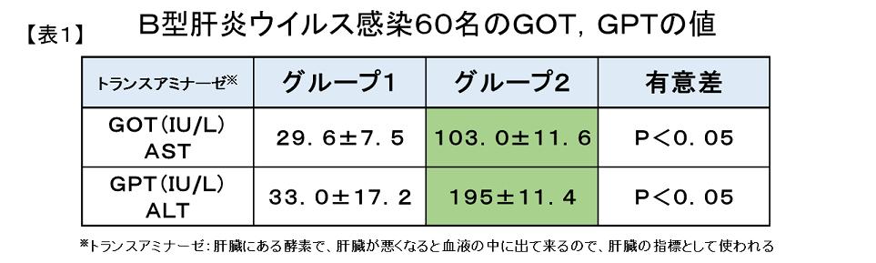 B型肝炎におけるGOT,GPT上昇と亜鉛、セレンとの関連1