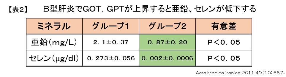 B型肝炎におけるGOT,GPT上昇と亜鉛、セレンとの関連2